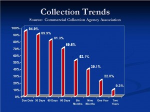 Collection Viability Over Time