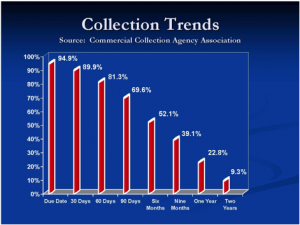 Collection Trends Over Time