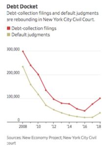Chart showing the increase in debt collection cases versus default judgments.
